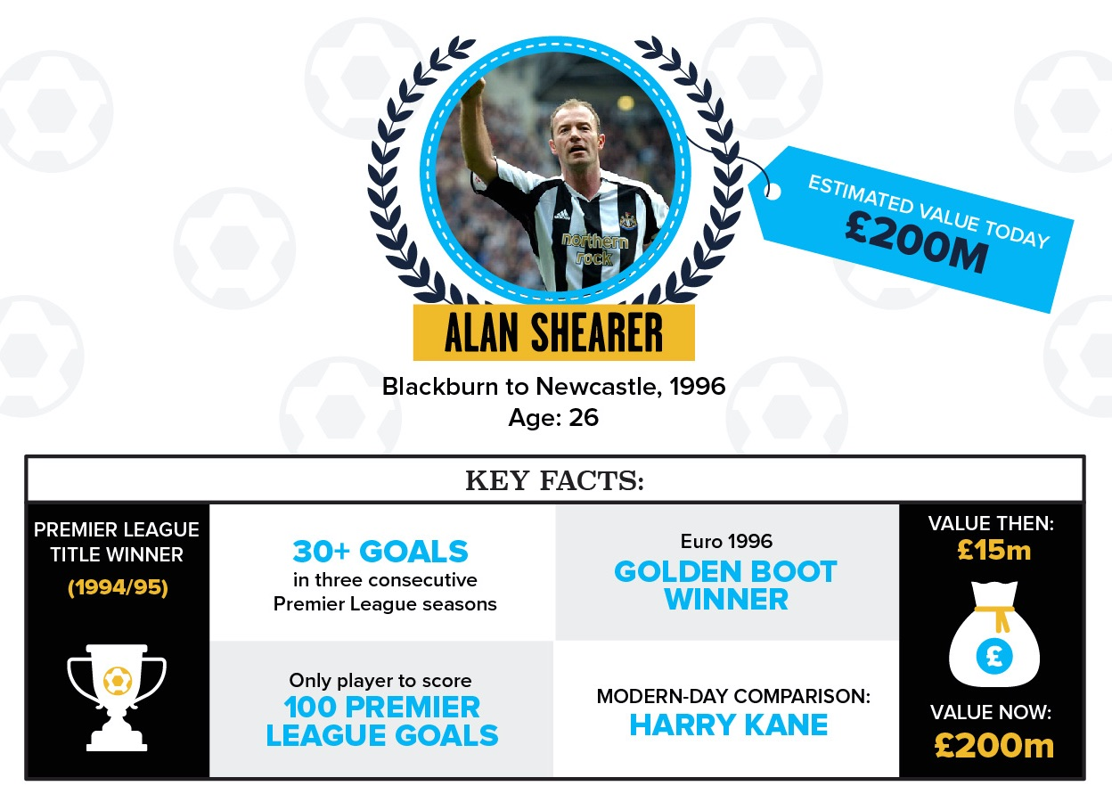 Alan' Shearer's value today