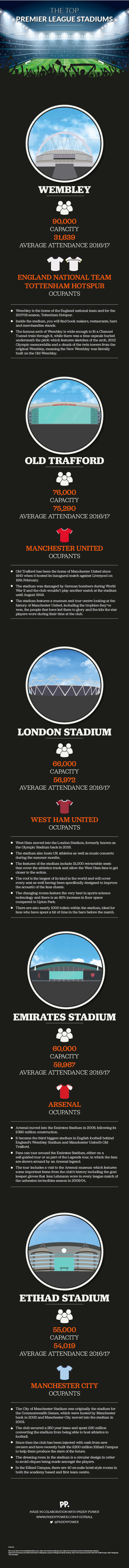 Top Premier League Stadiums